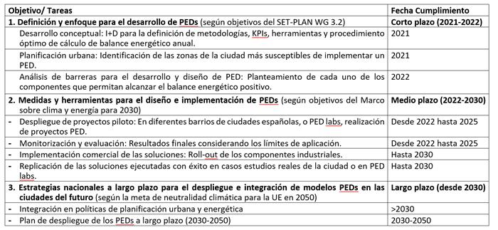 Tabla III. Macro objetivos con sus tareas correspondientes, y el horizonte temporal definido para su cumplimento.