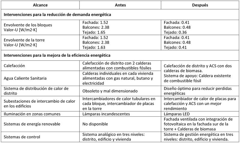 Tabla I. Estado del distrito FASA antes y después de las intervenciones.