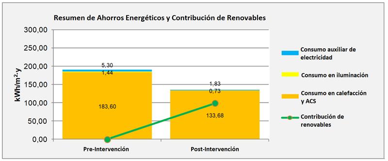 Figura 4. Resumen de los ahorros energéticos y contribución de renovables en el distrito FASA.