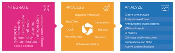 Figura 3. Estructura de plataforma de monitorización.