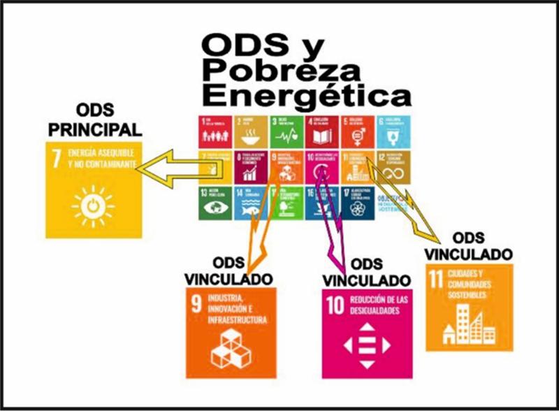 Pobreza Energética y los ODS de la Agenda 2030