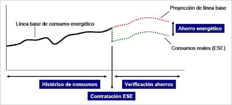 Esquema representativo del Ahorro de Energía