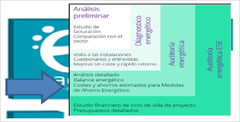 Niveles de Auditoría segun la Norma ASHARE.