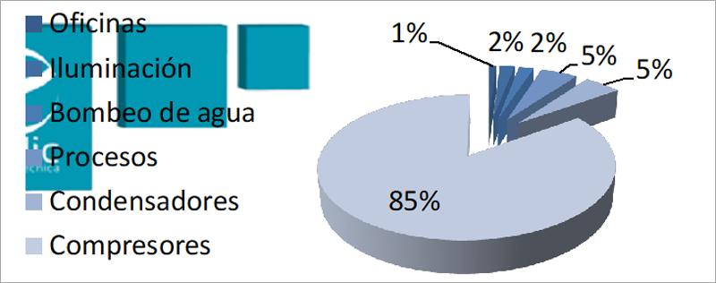 Distribución Media del Consumo de Energía Eléctrica.