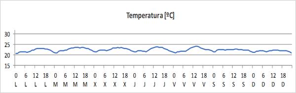 Figura 1. Evolución de la temperatura interior - semana tipo.
