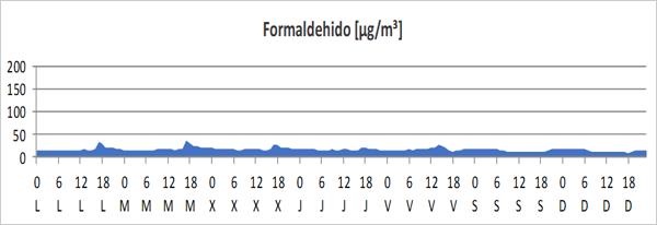 Figura 3. Evolución de la concentración de formaldehído - semana tipo.
