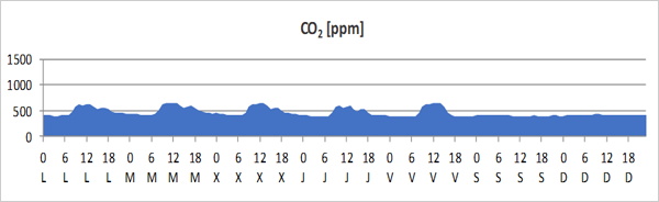 Figura 4. Evolución de la concentración de CO2 - semana tipo.