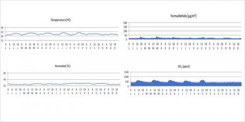 La monitorización de la calidad del aire interior como herramienta de evaluación y mejora de la salubridad de un espacio