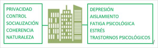 Figura 2. Factores cualitativos y su efecto en la salud.