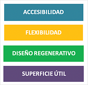 Figura 3. Categorías de criterios de diseño residencial.