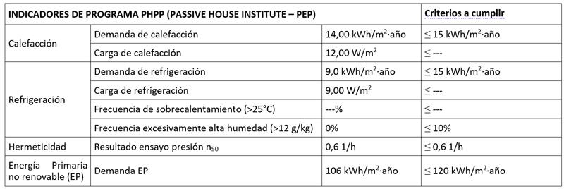 INDICADORES DE PROGRAMA PHPP