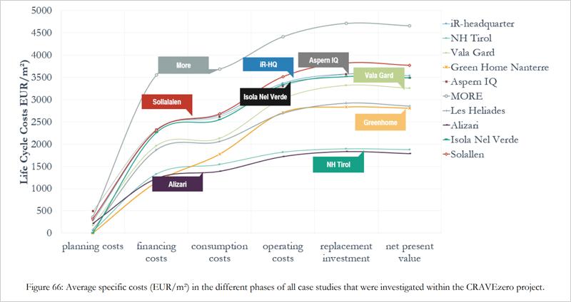 gráfica Análisis de los costes en las diferentes fases del ciclo de vida