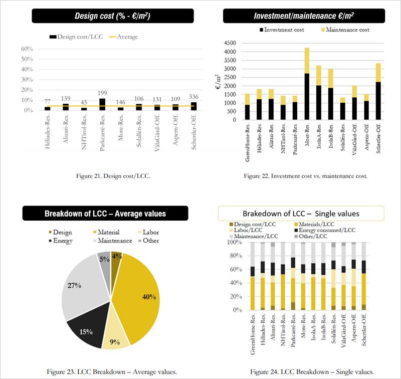 4 gráficos de análisis de costes