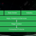 Plataforma EcoStruxure de Schneider Electric