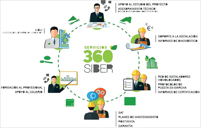 Servicios de Siber