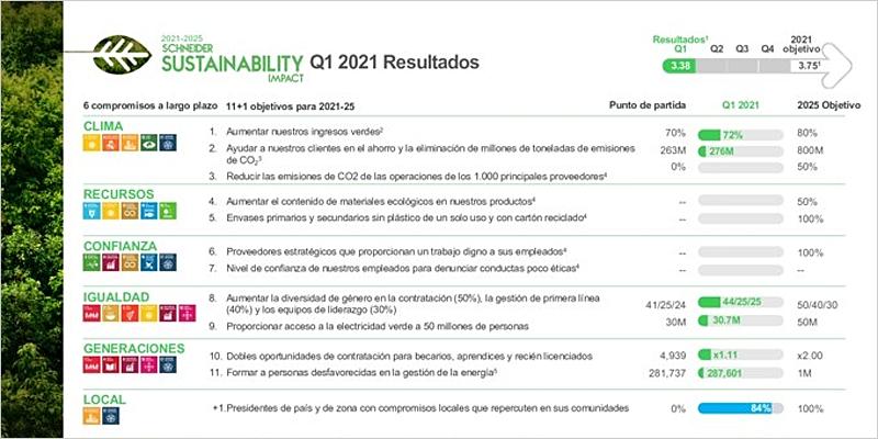 informe con los hitos alcanzados en 2020 en materia de sostenibilidad.