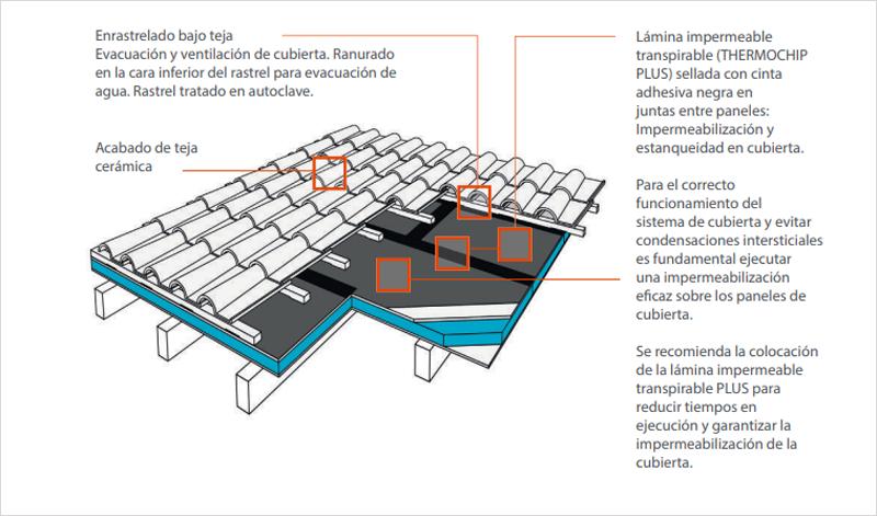 composición de la cubierta con los sistemas de Thermochip.