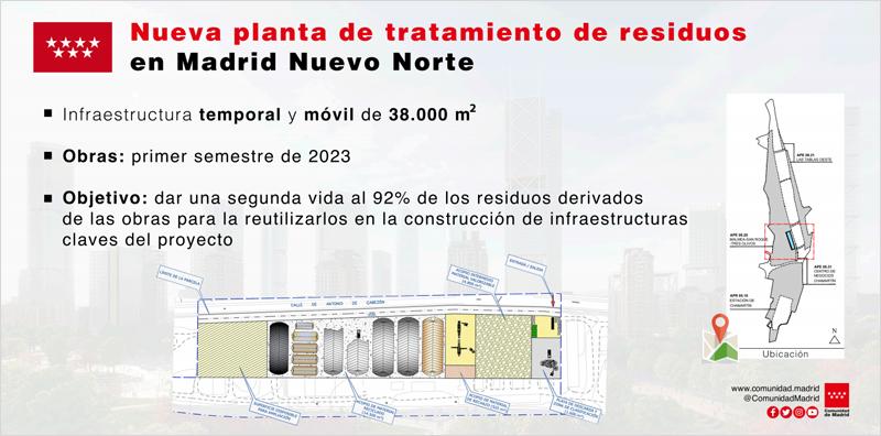 planta de tratamiento de residuos de construcción de Madrid Nuevo Norte