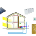 Soluciones Orkli para edificaciones Passivhaus