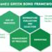 La Comisión Europea emitirá 250.000 millones de euros en bonos verdes NextGenerationEU