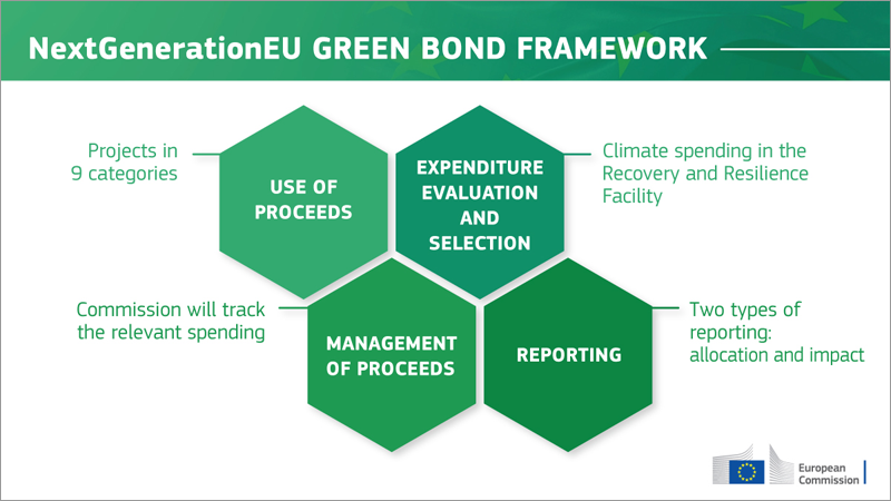 bonos verdes next generation